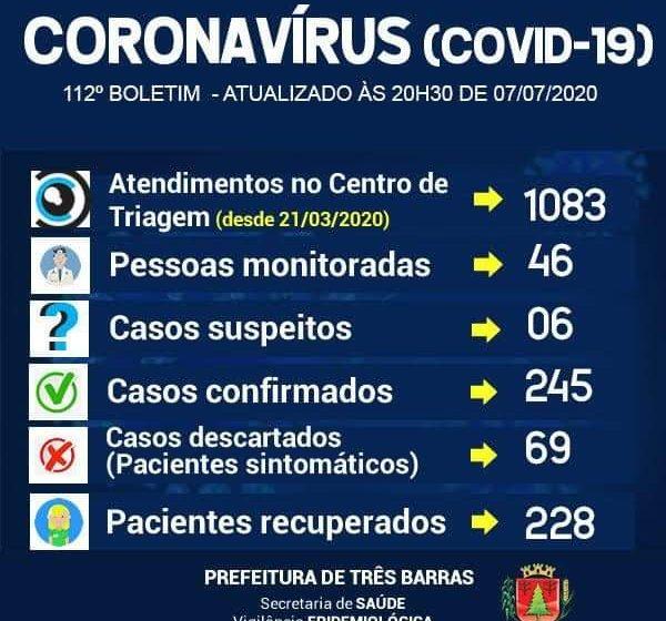 Três Barras registra mais 3 casos de Covid-19 e soma 245 infectados