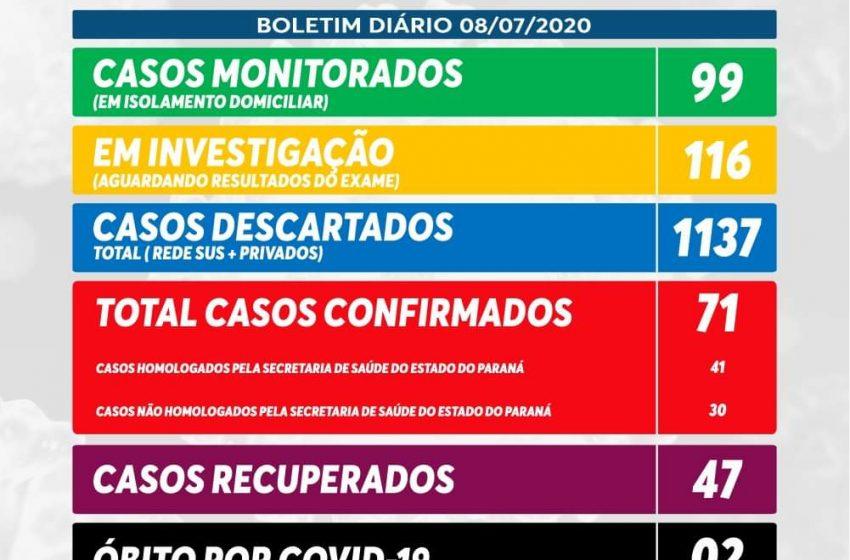 São Mateus do Sul registra mais dois casos de coronavírus e soma 71
