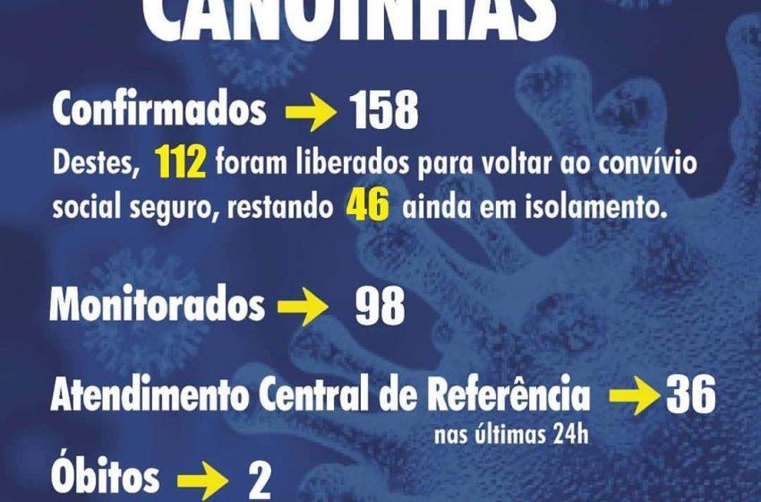 Canoinhas registra segunda morte por Covid-19 e mais 9 casos positivos