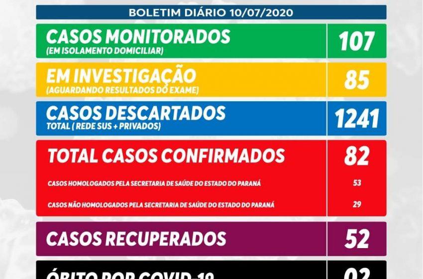 Com mais 5 registros, São Mateus do Sul soma agora 82 casos de Coronavírus