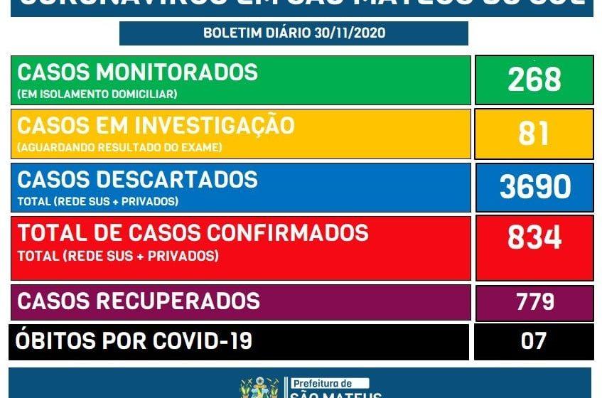 São Mateus do Sul registra 29 novos casos de Covid-19, com 48 ativos