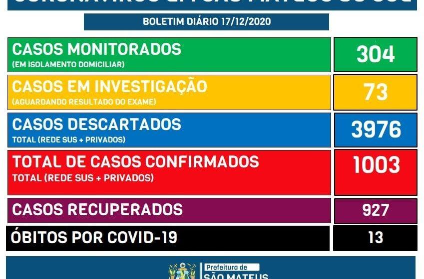 Covid-19: com mais 19 confirmações São Mateus do Sul passa de 1.000 casos