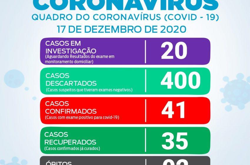 Sobe para 41 casos confirmados de Covid-19 em São João do triunfo