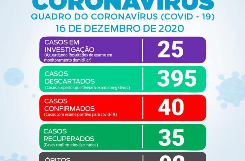 São João do triunfo tem mais 1 caso de COVID-19