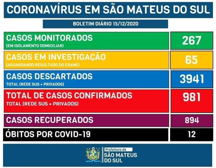 São Mateus do Sul tem 15 novos casos de Covid-19 e 75 ativos