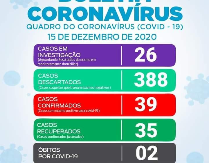 São João do Triunfo tem 2 novos casos de Covid-19