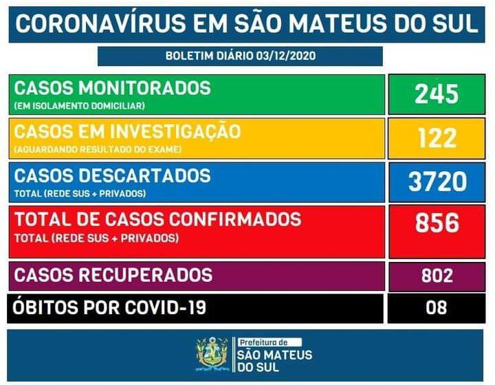 Coronavírus faz mais uma vítima em São Mateus do Sul e tem 46 casos ativos