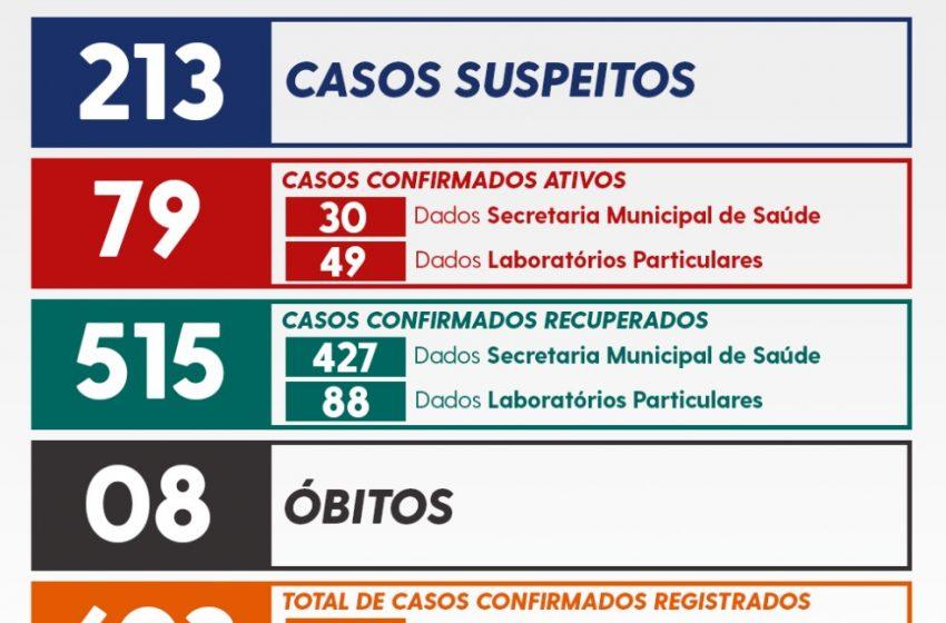 União da Vitória confirma mais 12 casos de Covid-19 e têm 79 ativos