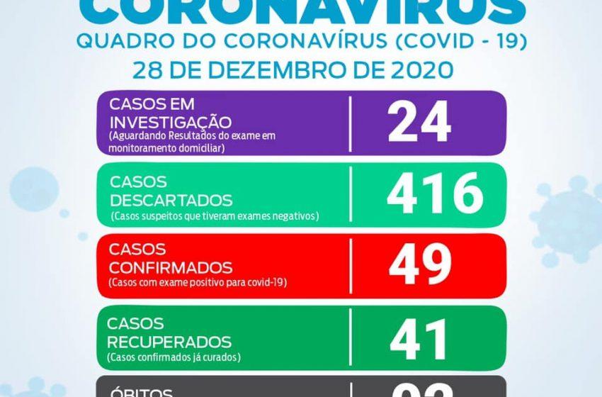 Covid-19: em São João do Triunfo mais 5 pessoas testaram positivo