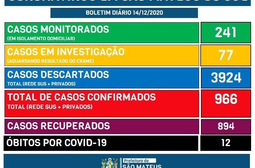 Covid-19: Com mais 18 confirmações, São Mateus do Sul se aproxima de 1.000 casos