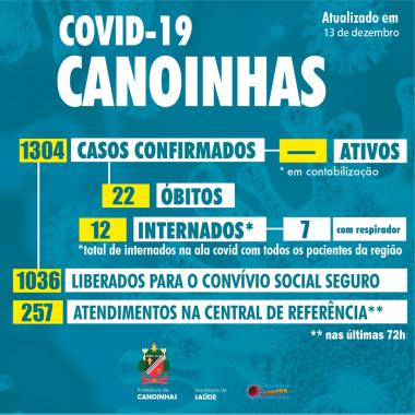 Confirmadas mais quatro mortes por covid-19 em Canoinhas
