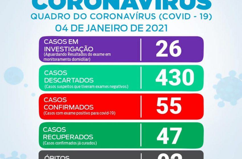 São João do Triunfo tem mais 6 casos positivos de Covid-19