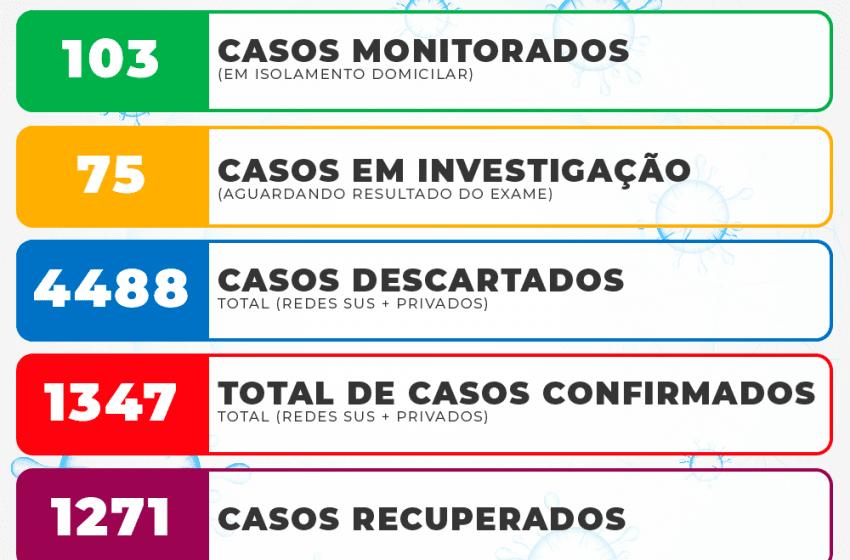 São Mateus do Sul tem 2 casos novos de Covid-19 e 57 com vírus ativo