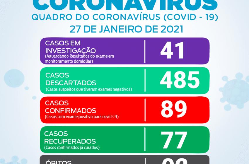 Boletim da prefeitura contabiliza mais 2 casos de Covid-19 em São João do Triunfo