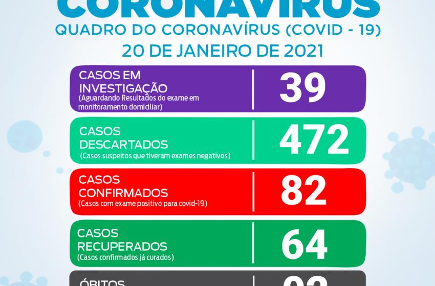 Cinco novos casos positivos para Covid-19 em São João do Triunfo