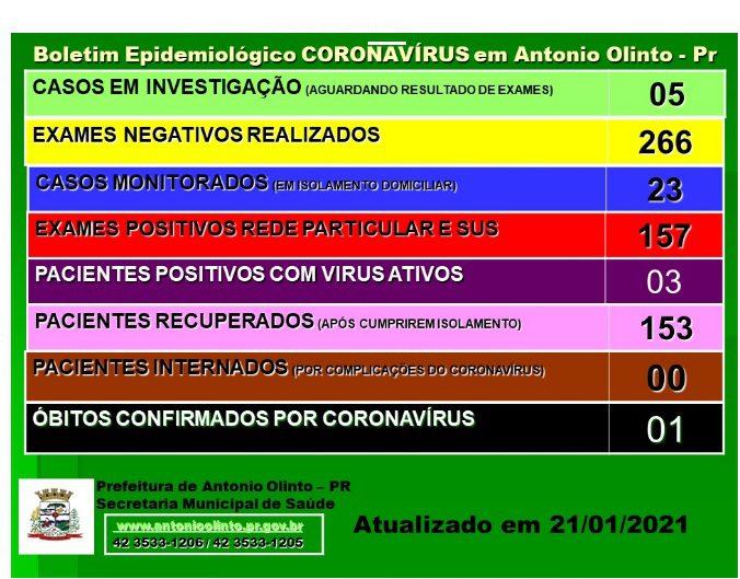 Atualizações sobre Covid-19 em Antônio Olinto