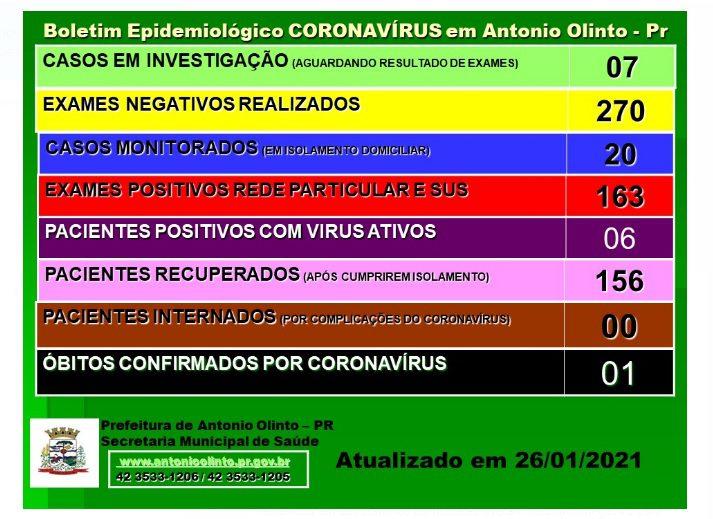 Antônio Olinto tem 6 pacientes com Covid-19 ativos e monitora 20 pessoas