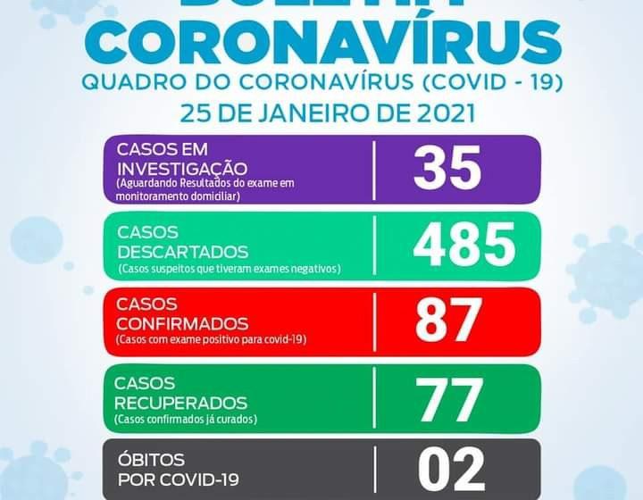 São João do Triunfo apresenta boletim com mais 4 casos de Covid-19