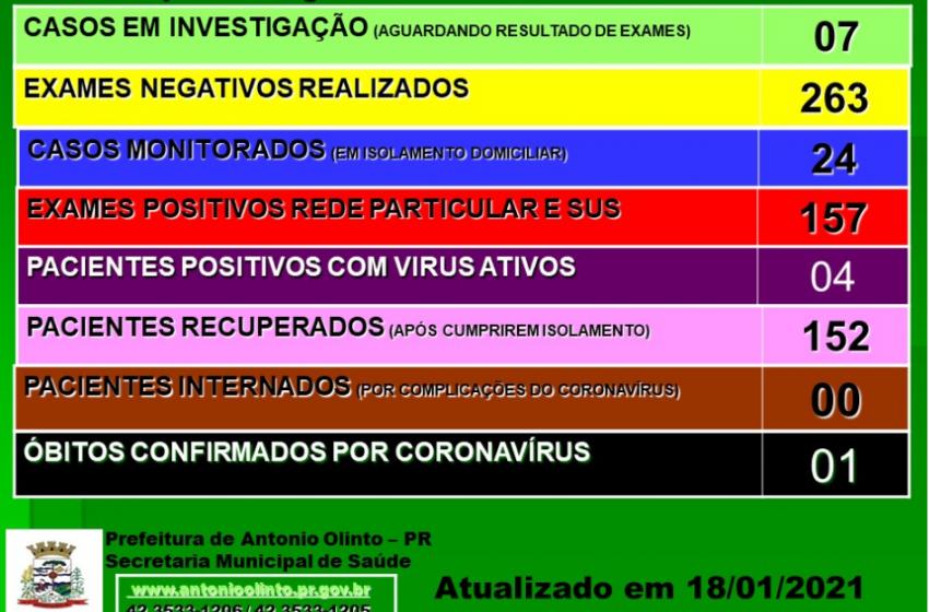 Quatro pessoas permanecem com o vírus Covid-19 ativo em Antônio Olinto
