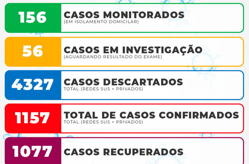 02 novos casos positivos de covid-19 em São Mateus do Sul