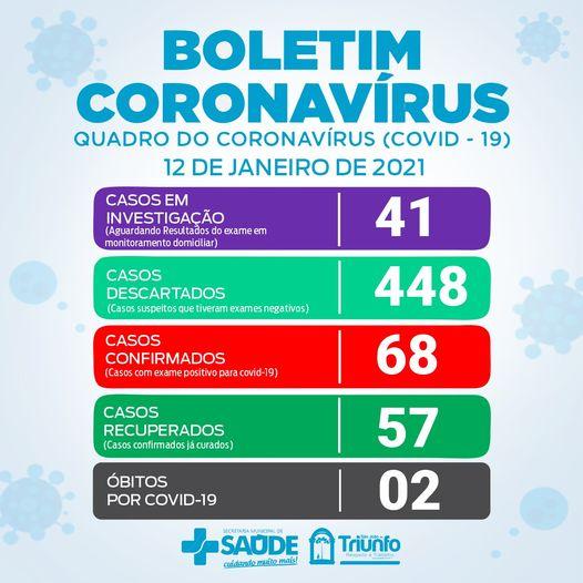 Com 3 novos casos de Covid-19 São João do Triunfo totaliza 68 casos desde o inicio da pandemia