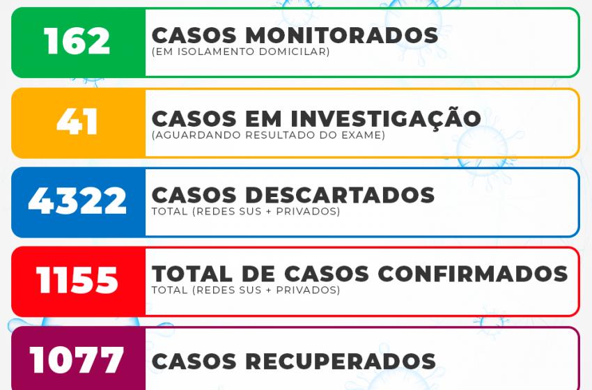 São Mateus do Sul registra 18 novos casos  positivos para Covid-19