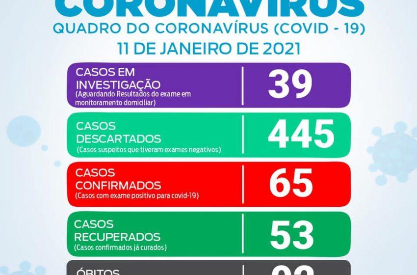 Novos casos positivos de Covid-19 em São João do Triunfo