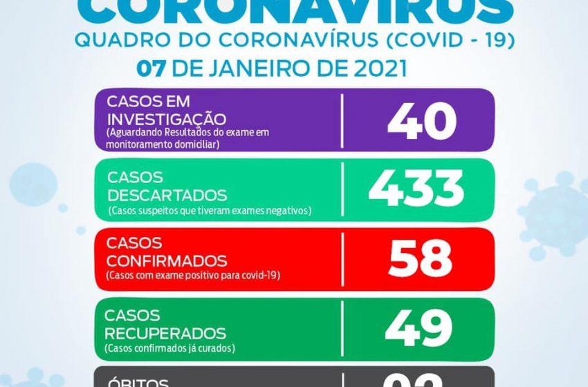 São João do Triunfo registra 03 novos casos positivos de Covid-19