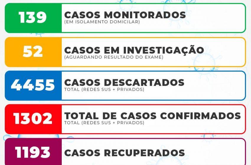 Vinte novos casos de Covid foram confirmados em São Mateus do Sul