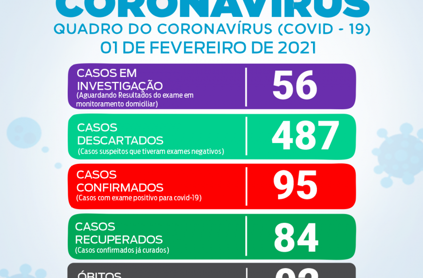 Boletim de Covid-19 de São João do Triunfo apresenta mais 5 casos positivos