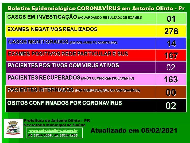 Antônio Olinto tem o 2° óbito em decorrência de Covid-19