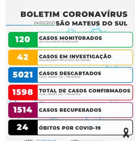 Covid-19 em São João do Triunfo e São Mateus do Sul com novos casos positivos