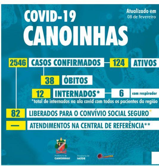 Em Canoinhas 38º óbito por Covid-19 é confirmado