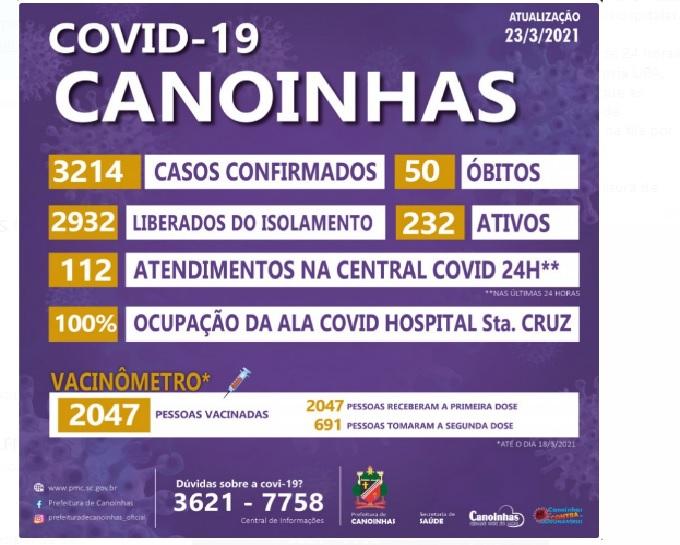 Com 232 casos ativos, Canoinhas tem o pico de contaminados com a Covid-19