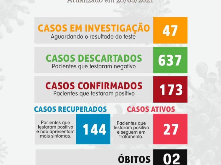 São João do Triunfo tem 27 casos ativos de Covid-19, segundo boletim divulgado