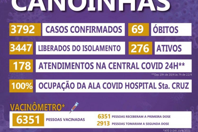 Prefeitura de Canoinhas cita aumento de casos de Covid-19 no interior e em crianças e adolescentes