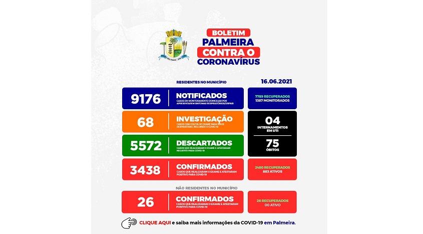 Palmeira tem mais de 880 isolado por Covid-19, confirma mais 41 casos e um óbito